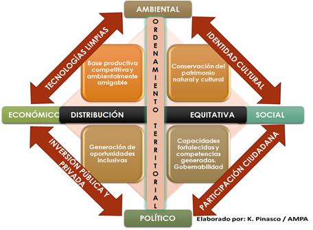 enfoque territorial-ampa